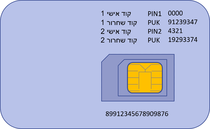 מדריך לשימוש בטלפון באומן שמירה על פרטי הכרטיס סים SIM